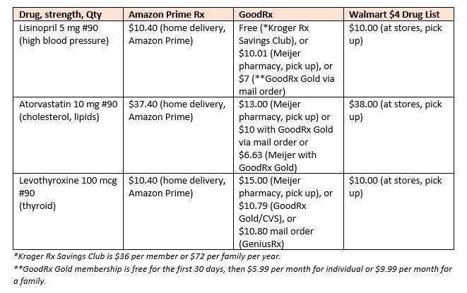 Amazon Walmart GoodRx Table